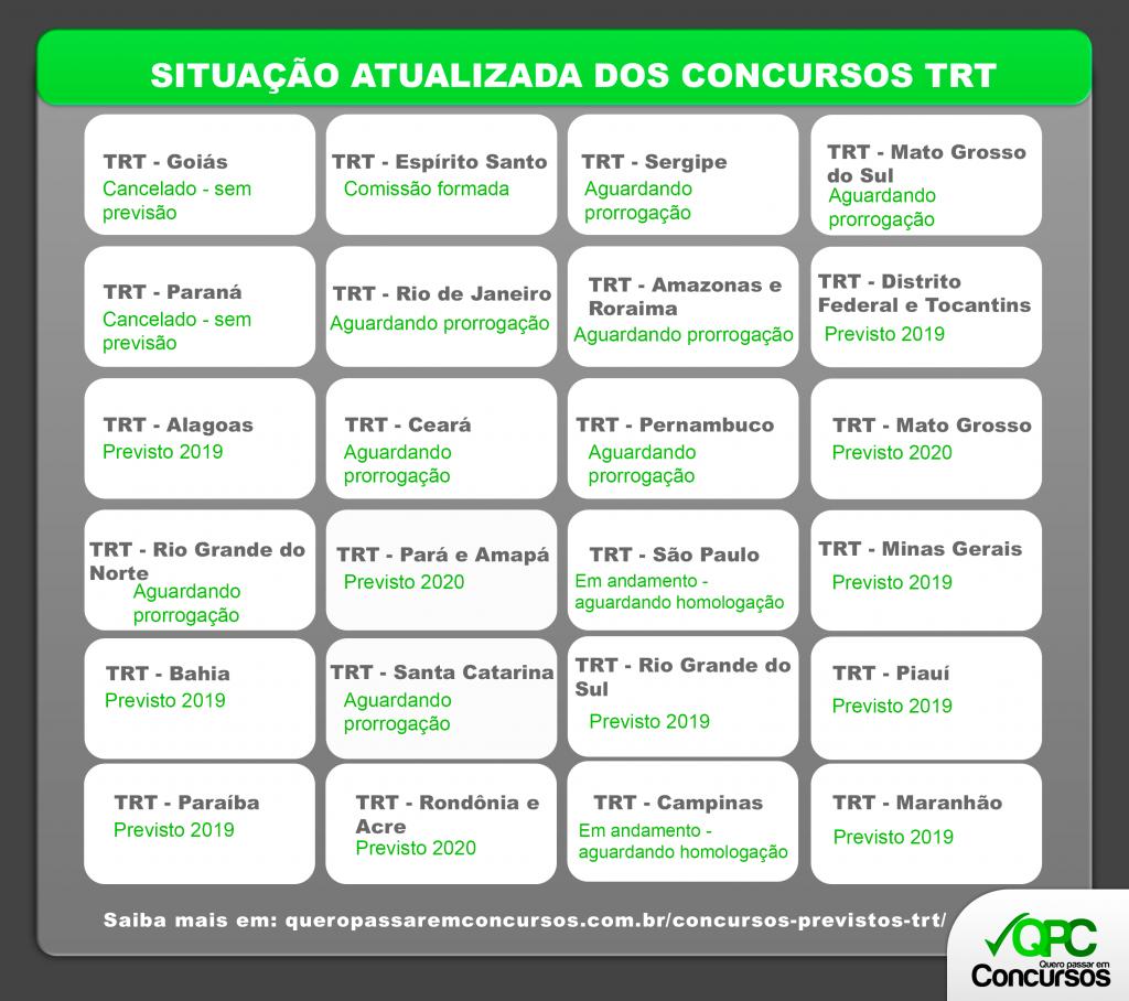 tabela concursos trt previstos