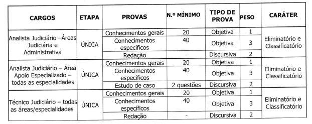 etapas-concurso-TRE-SP