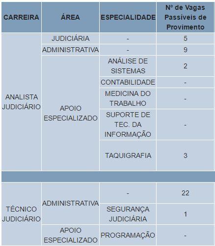 Cargos Vagos Concurso TST 2017