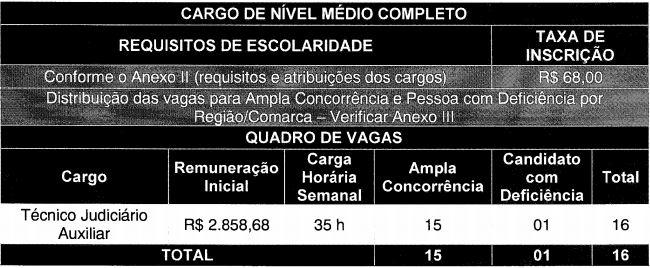 Concurso TJ SC 2017 Cargos Nível Médio