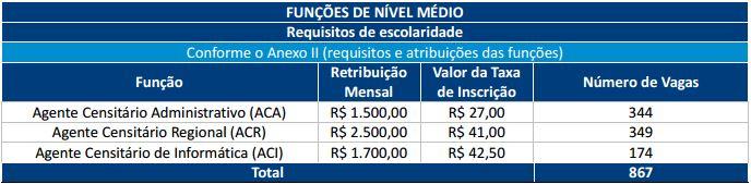 Edital Concurso IBGE 2017 Nível médio