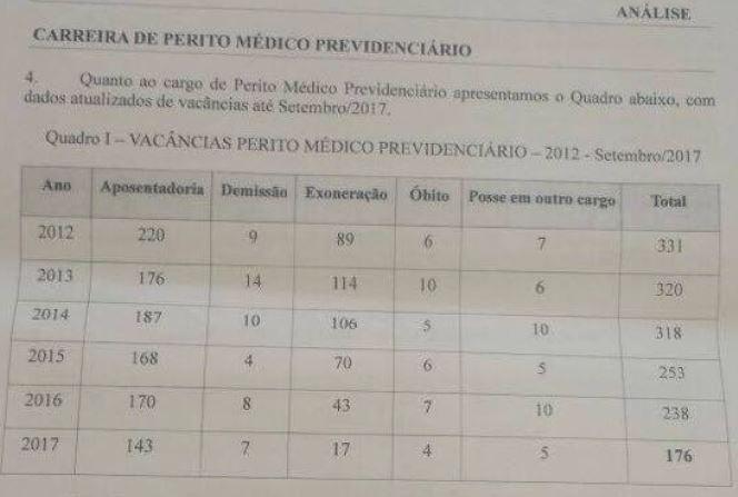 concurso inss 2018 perito médico previdenciário
