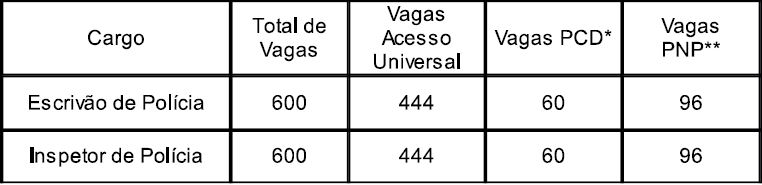 vagas edital concurso pc rs 2017
