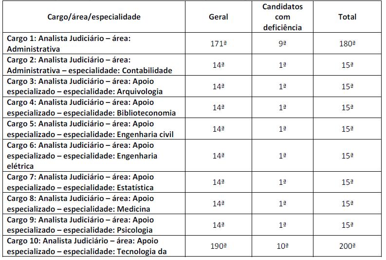 Concurso TRT ES (17ª Região)