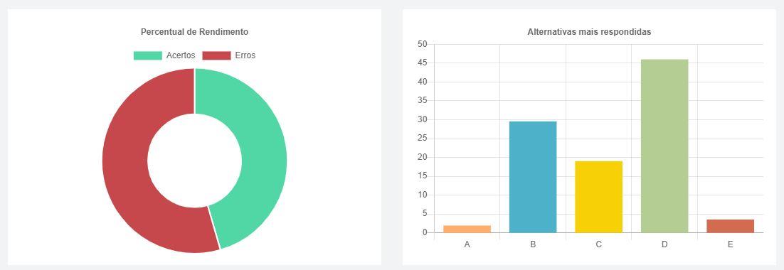 estatísticas de usuários qconcursos